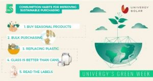 5 consumption habits for improving sustainable purchasing