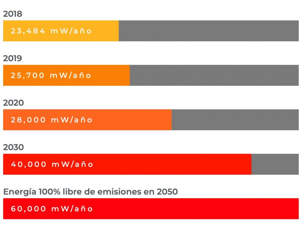 Wind power increase in Spain