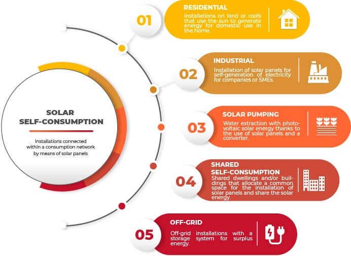 Infographic on the types of solar self-consumption